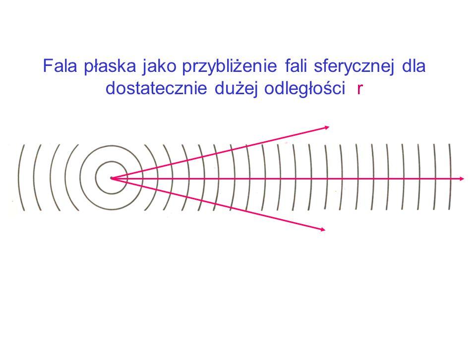 Monochromatyczna fala sferyczna Amplituda zmniejszająca się wraz z odległością r od środka fali - faza amplituda t = t 1 t = t 2 > t 1 Promienie są no