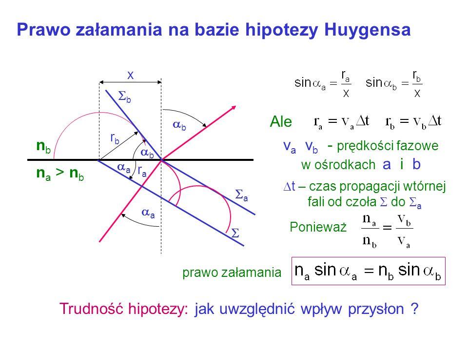 Hipoteza (Cristiana) Huygensa (1629-1695) Każdy punkt czoła fali jest wtórnym źródłem fali sferycznej Czoło fali dla t = t 1 Czoło fali dla t = t 1 +