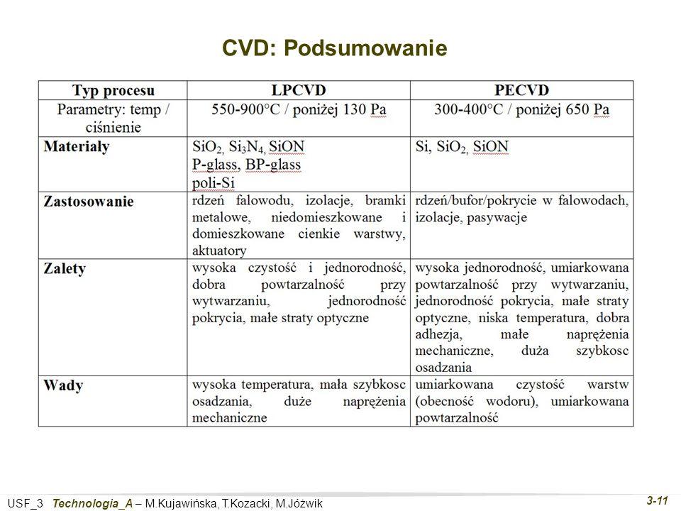 USF_3 Technologia_A – M.Kujawińska, T.Kozacki, M.Jóżwik 3-11 CVD: Podsumowanie