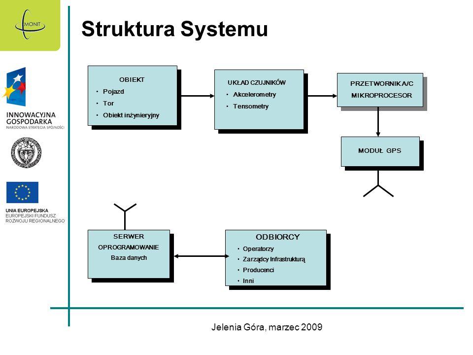 Jelenia Góra, marzec 2009 Struktura Systemu OBIEKT Pojazd Tor Obiekt inżynieryjny UKŁAD CZUJNIKÓW Akcelerometry Tensometry PRZETWORNIK A/C MIKROPROCES