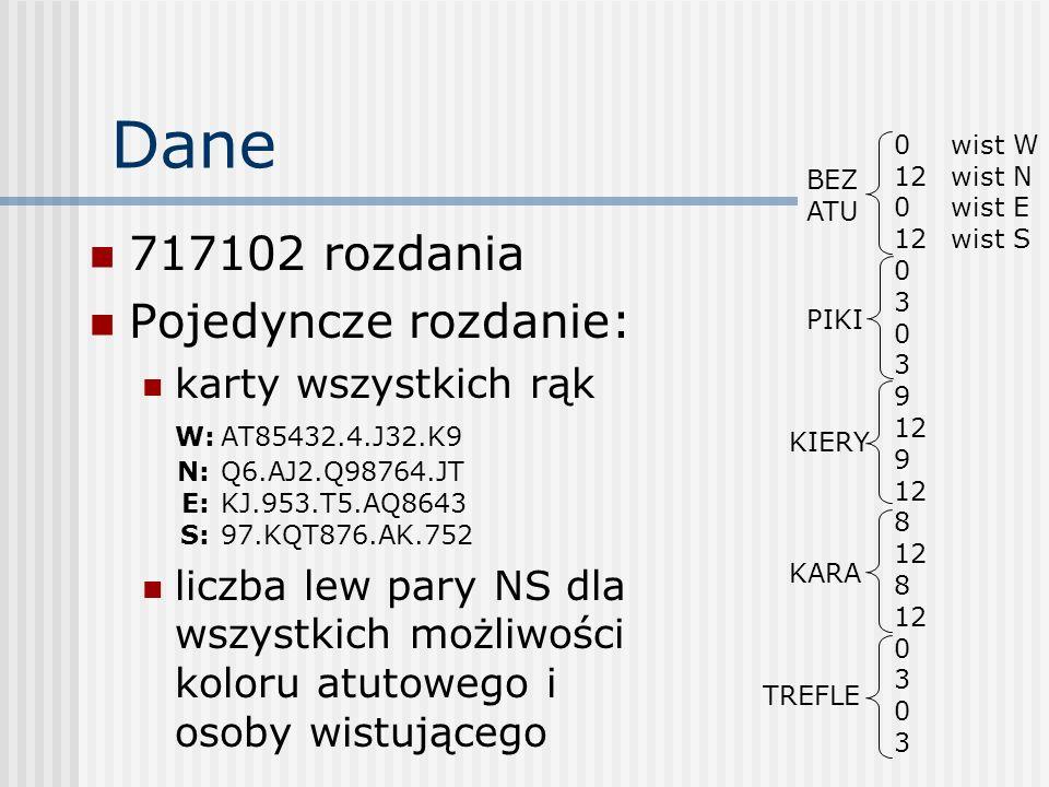 Analiza: Najgorsze rozdanie Rozdanie (S-H-D-C): W: AT85432 - 4 - J32 - K9 N: Q6 - AJ2 - Q98764 - JT E:KJ - 953 - T5 - AQ8643 S:97 - KQT876 - AK - 752 Liczba lew NS przy grze w bez atu: wist N lub S: 12 wist E lub W: 0 odpowiedź sieci: 6