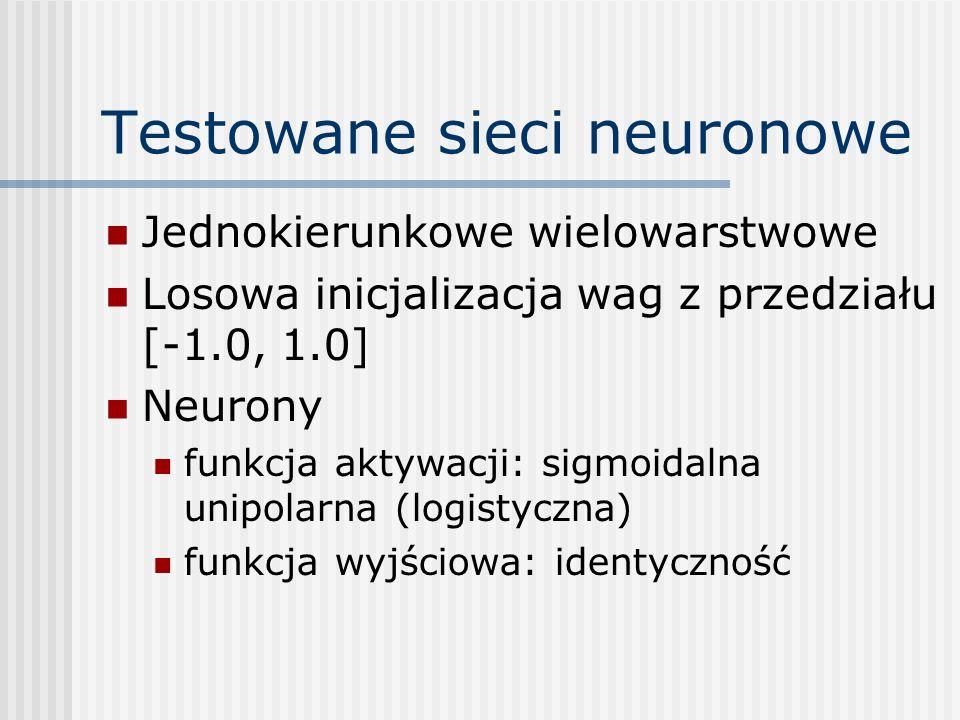 Eksperyment: Duża sieć, dużo iteracji (26x4)-(13x4)-(13x4)-26-13-1 Od ok.