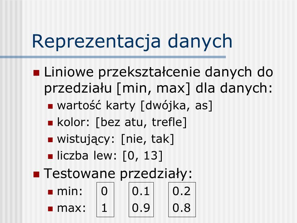 Eksperyment na danych: Przedział wartości danych Sieć (26x4)-(13x4)-(7x4)-13-1 20 tys.