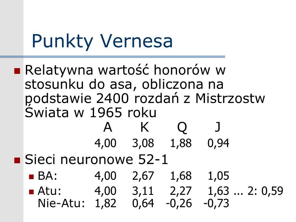 Punkty Vernesa Relatywna wartość honorów w stosunku do asa, obliczona na podstawie 2400 rozdań z Mistrzostw Świata w 1965 roku A K Q J 4,003,081,880,9
