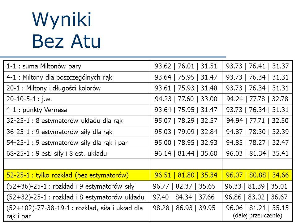 Wyniki Bez Atu 1-1 : suma Miltonów pary93.62 | 76.01 | 31.5193.73 | 76.41 | 31.37 4-1 : Miltony dla poszczególnych rąk93.64 | 75.95 | 31.4793.73 | 76.