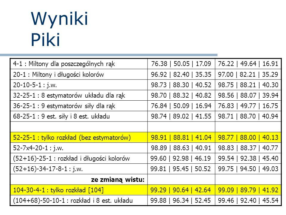 Wyniki Piki 4-1 : Miltony dla poszczególnych rąk76.38 | 50.05 | 17.0976.22 | 49.64 | 16.91 20-1 : Miltony i długości kolorów96.92 | 82.40 | 35.3597.00