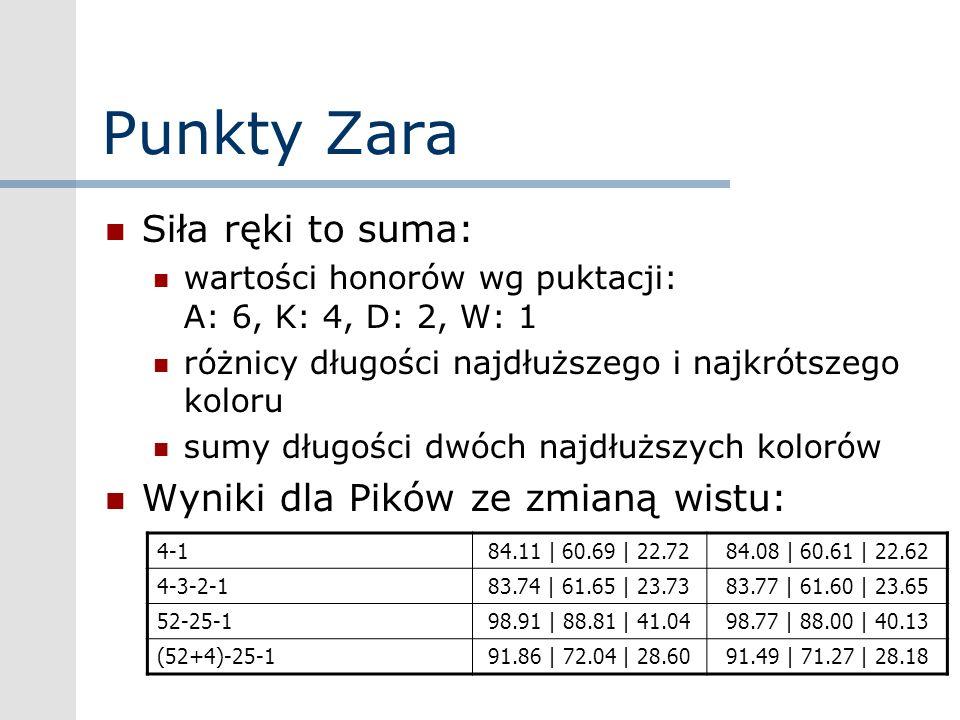 Punkty Zara Siła ręki to suma: wartości honorów wg puktacji: A: 6, K: 4, D: 2, W: 1 różnicy długości najdłuższego i najkrótszego koloru sumy długości
