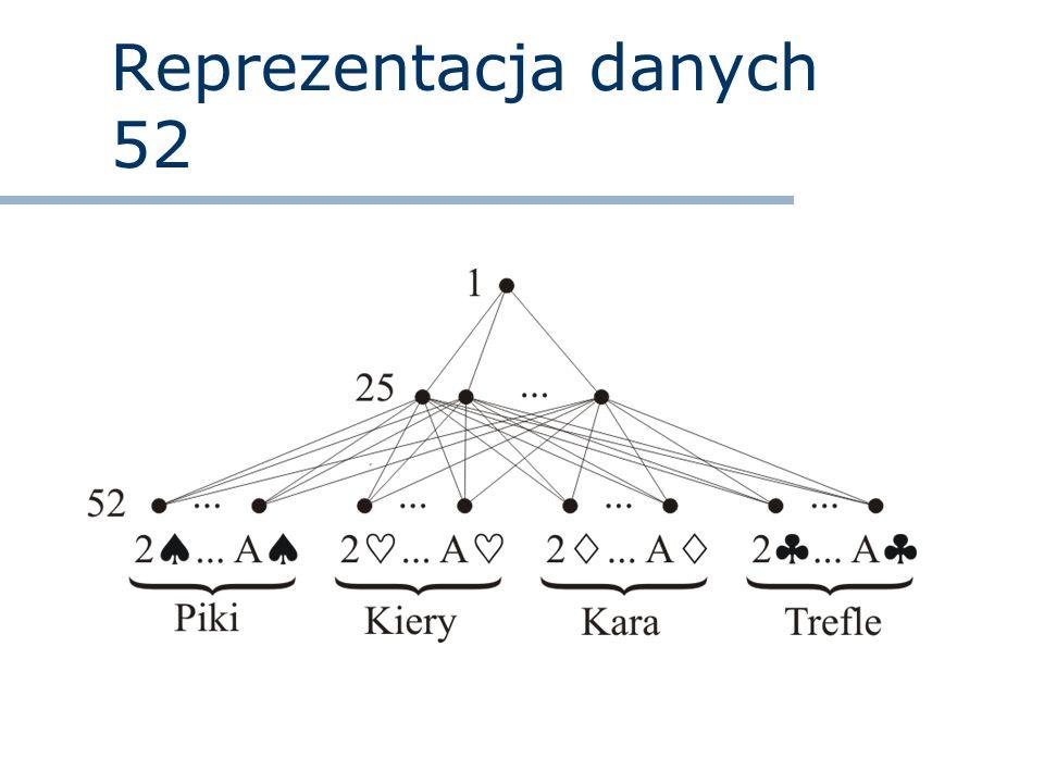 Reprezentacja danych 52