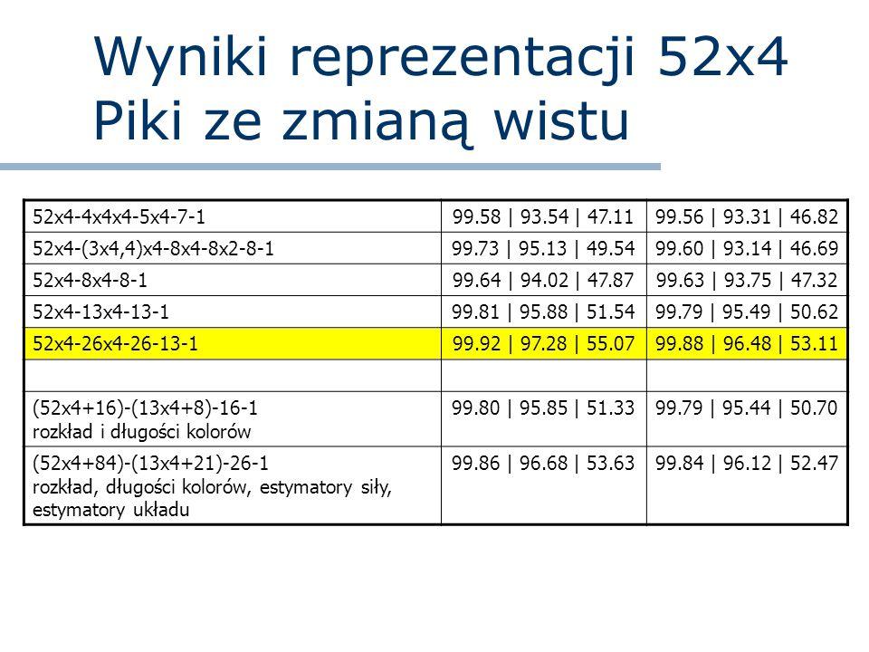 Wyniki reprezentacji 52x4 Piki ze zmianą wistu 52x4-4x4x4-5x4-7-199.58 | 93.54 | 47.1199.56 | 93.31 | 46.82 52x4-(3x4,4)x4-8x4-8x2-8-199.73 | 95.13 |