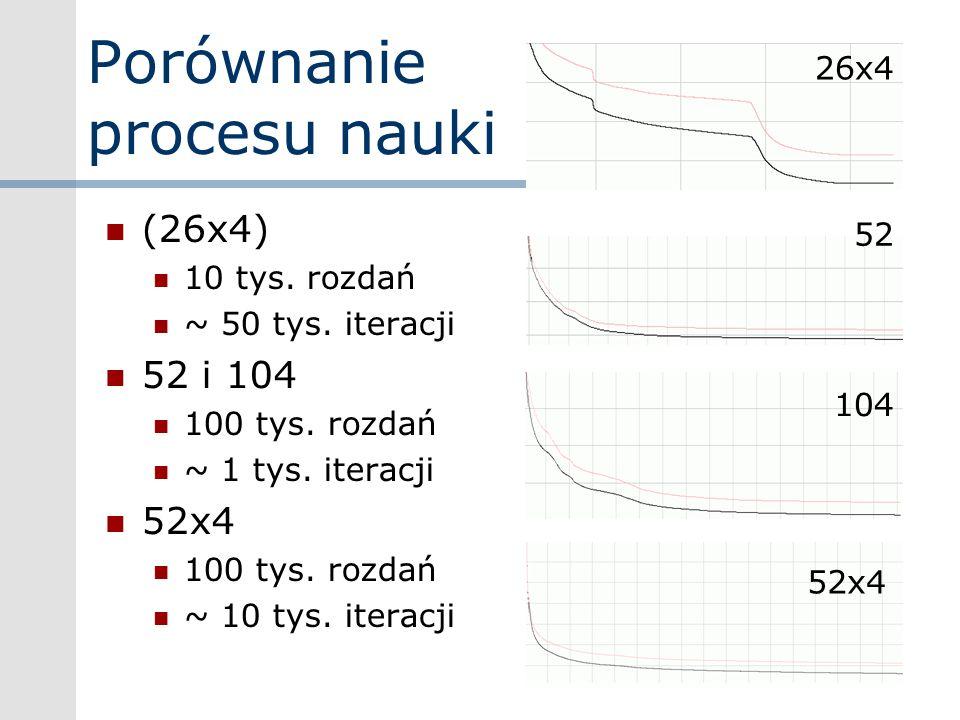 Porównanie procesu nauki (26x4) 10 tys. rozdań ~ 50 tys. iteracji 52 i 104 100 tys. rozdań ~ 1 tys. iteracji 52x4 100 tys. rozdań ~ 10 tys. iteracji 5
