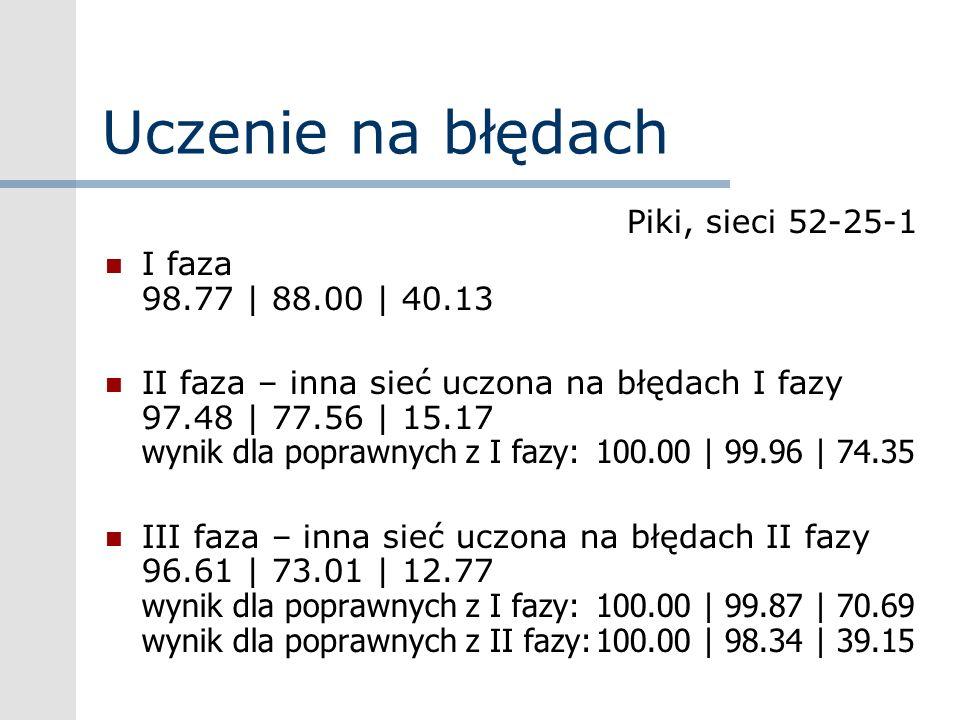 Uczenie na błędach Piki, sieci 52-25-1 I faza 98.77 | 88.00 | 40.13 II faza – inna sieć uczona na błędach I fazy 97.48 | 77.56 | 15.17 wynik dla popra