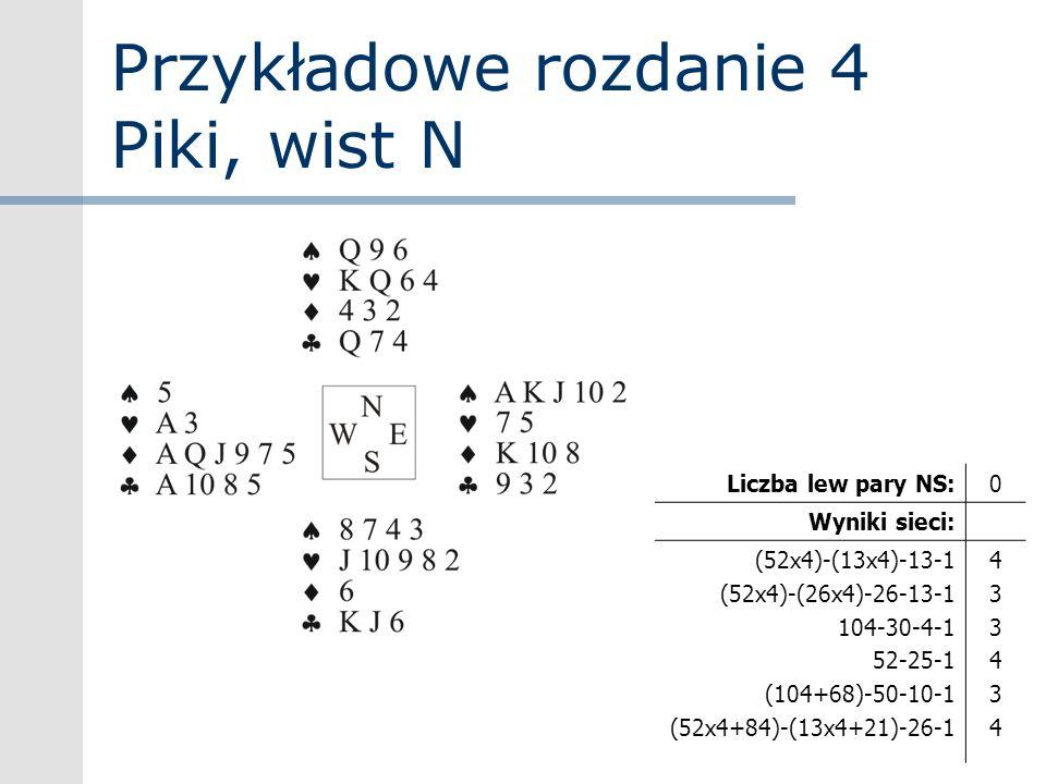 Przykładowe rozdanie 4 Piki, wist N Liczba lew pary NS:0 Wyniki sieci: (52x4)-(13x4)-13-1 (52x4)-(26x4)-26-13-1 104-30-4-1 52-25-1 (104+68)-50-10-1 (5