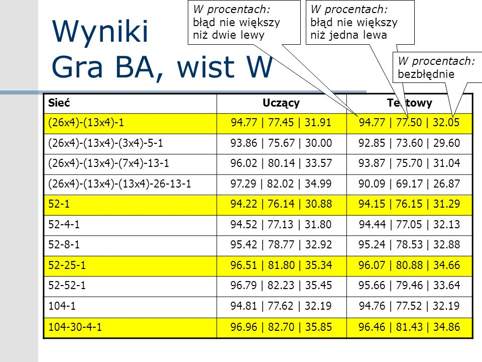 Uczenie na błędach kontynuacja Używając 2 sieci w II fazie (jedna uczona na błędach przeszacowania, druga niedoszacowania) przeszacowanie: uczenie: 99.85   98.29   65.72 na całym testowym:91.85   65.02   21.13 niedoszacowanie: uczenie: 99.94   98.56   67.68 na całym testowym:92.47   66.52   22.08 Tworząc system 3 sieci (dwie powyższa i ta z pierwszej fazy) i jako wynik biorąc ich średnią: 98.80   88.01   40.37 dla porównania wynik pierwotnej sieci: 98.77   88.00   40.13