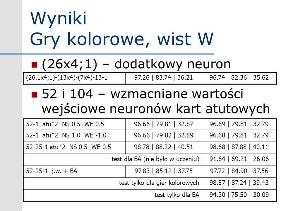 Wyniki Gry kolorowe, wist W (26x4;1) – dodatkowy neuron 52 i 104 – wzmacniane wartości wejściowe neuronów kart atutowych (26,1x4;1)-(13x4)-(7x4)-13-19