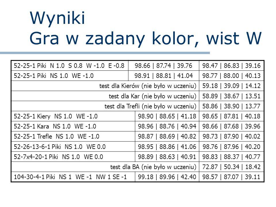Wyniki Gra w Piki, zmiana wistu W 7,1% rozdań liczba lew zależy od tego, kto wistuje 52-25-1 wszystkie wisty62.53   39.89   13.6658.28   36.94   12.65 52-25-1 wisty NS N 1.0 S 0.5 W -1.0 E -0.5 97.78   84.43   36.8297.61   84.00   36.57 52-25-1 wisty NS N 1.0 S 0.8 W -1.0 E -0.8 98.65   87.61   39.7098.49   87.15   39.29 52-25-1 Piki NS 1.0 WE -1.098.91   88.81   41.0498.77   88.00   40.13 test dla rozdań z liczbą lew zależną od wistu97.78   83.20   35.84 test dla rozdań z liczbą lew zależną od wistu98.85   88.37   40.46 104-30-4-1 NS 1.0 WE -1.0 NW 1.0 SE -1.0 99.29   90.64   42.6499.09   89.79   41.92