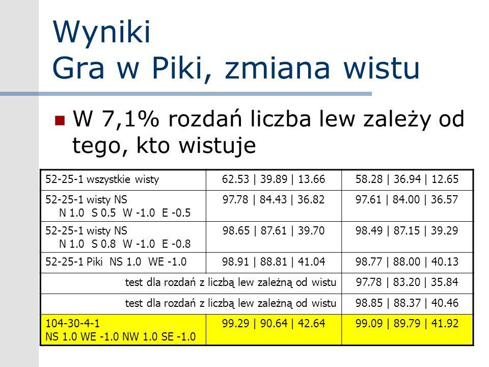 Wyniki Gra w Piki, zmiana wistu W 7,1% rozdań liczba lew zależy od tego, kto wistuje 52-25-1 wszystkie wisty62.53 | 39.89 | 13.6658.28 | 36.94 | 12.65
