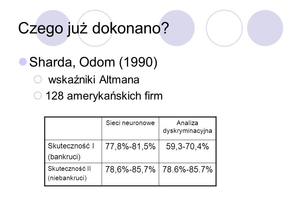 Czego już dokonano? Sharda, Odom (1990) wskaźniki Altmana 128 amerykańskich firm Sieci neuronoweAnaliza dyskryminacyjna Skuteczność I (bankruci) 77,8%