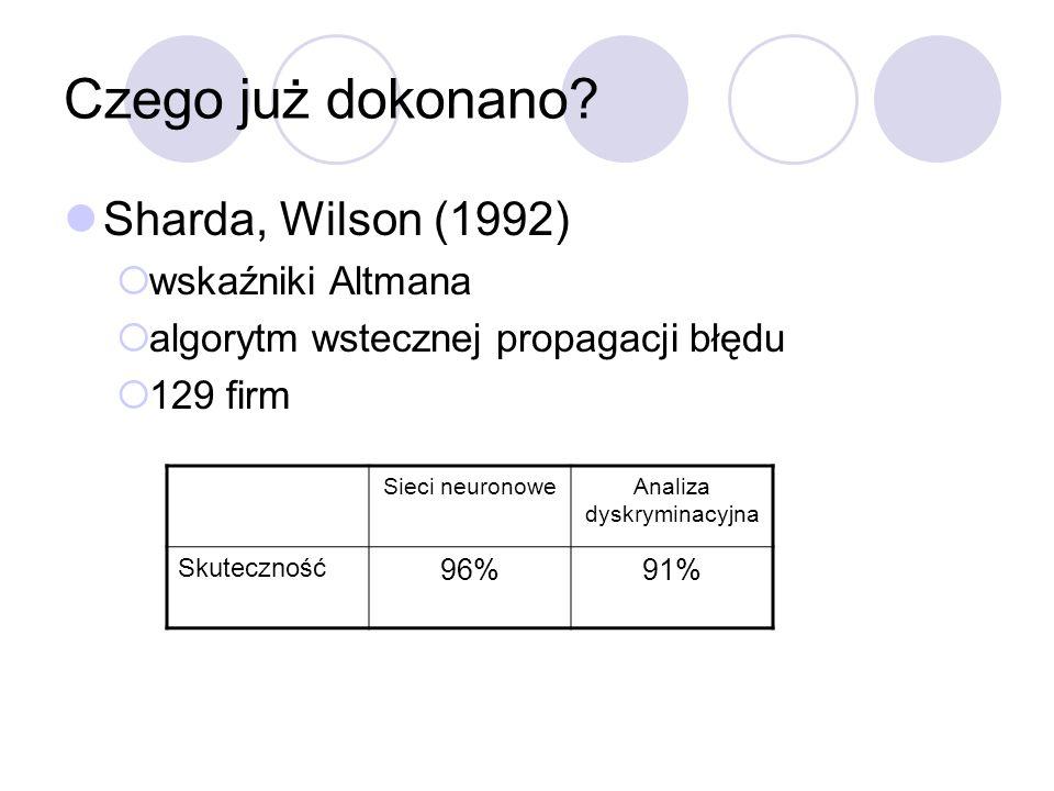 Czego już dokonano? Sharda, Wilson (1992) wskaźniki Altmana algorytm wstecznej propagacji błędu 129 firm Sieci neuronoweAnaliza dyskryminacyjna Skutec