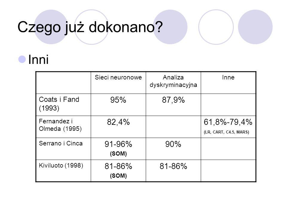 Czego już dokonano? Inni Sieci neuronoweAnaliza dyskryminacyjna Inne Coats i Fand (1993) 95%87,9% Fernandez i Olmeda (1995) 82,4%61,8%-79,4% (LR, CART