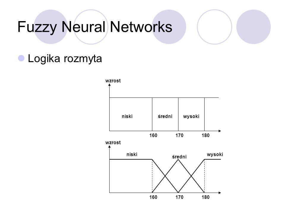 Fuzzy Neural Networks Logika rozmyta wzrost niskiśredniwysoki 160170180 wzrost niski średni wysoki 160170180