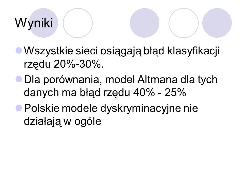 Wyniki Wszystkie sieci osiągają błąd klasyfikacji rzędu 20%-30%. Dla porównania, model Altmana dla tych danych ma błąd rzędu 40% - 25% Polskie modele