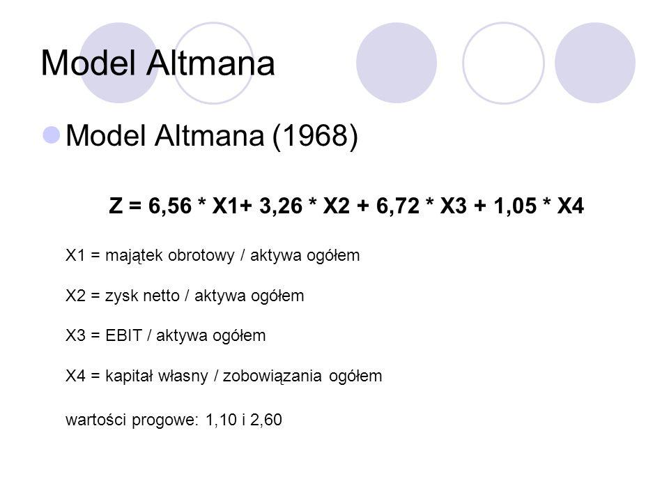 Model Altmana Model Altmana (1968) Z = 6,56 * X1+ 3,26 * X2 + 6,72 * X3 + 1,05 * X4 X1 = majątek obrotowy / aktywa ogółem X2 = zysk netto / aktywa ogó