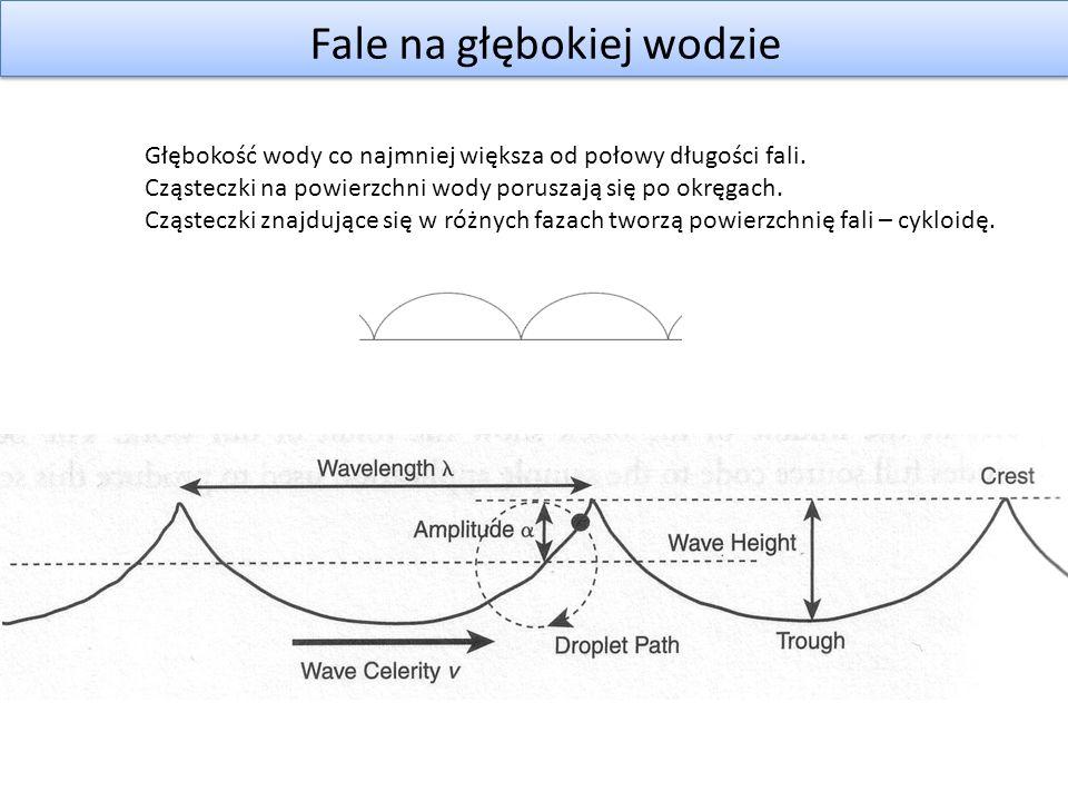System cząstek dla piany