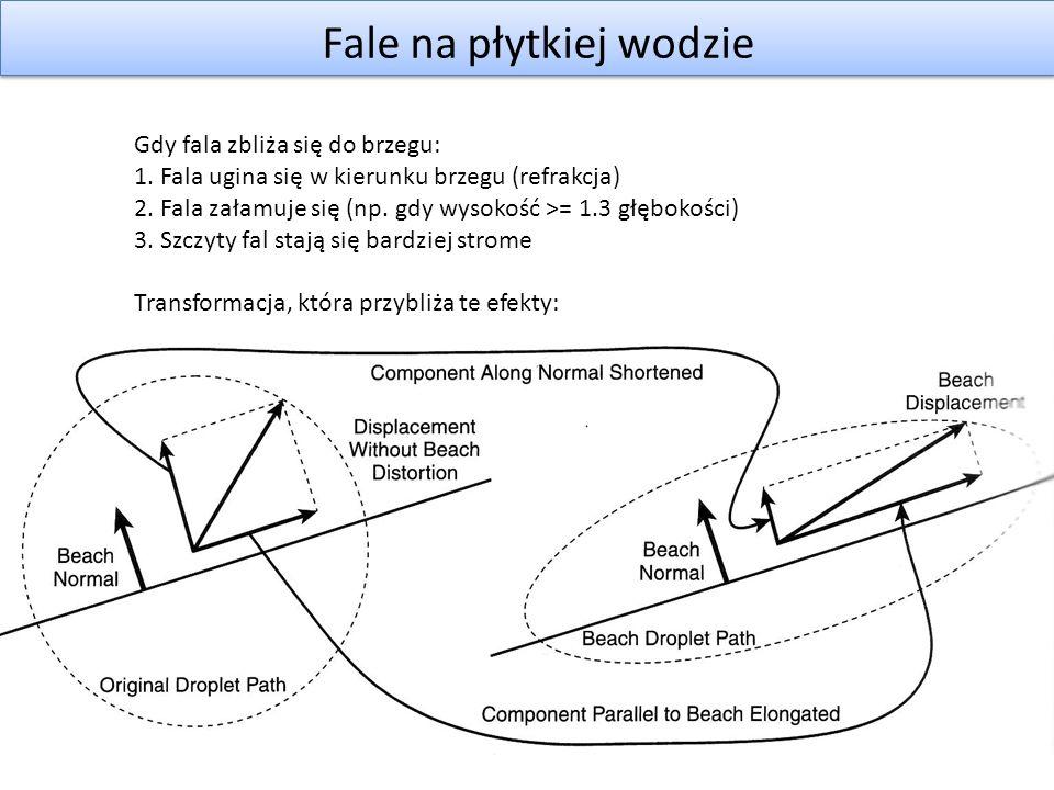 Fale na płytkiej wodzie Gdy fala zbliża się do brzegu: 1. Fala ugina się w kierunku brzegu (refrakcja) 2. Fala załamuje się (np. gdy wysokość >= 1.3 g
