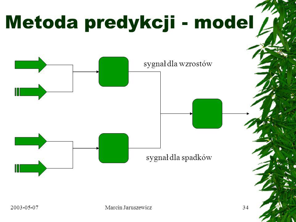 2003-05-07Marcin Jaruszewicz34 Metoda predykcji - model sygnał dla wzrostów sygnał dla spadków