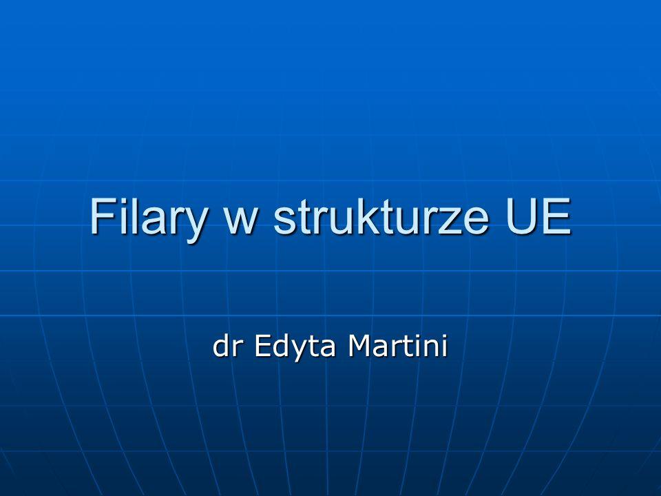Trójfilarowa struktura UE 1) I filar – Wspólnoty Europejskie 2) II filar – Wspólna Polityka zagraniczna i Bezpieczeństwa 3) III filar – Współpraca Policyjna i Sądowa w Sprawach Karnych