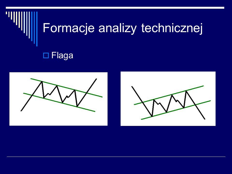 Formacje analizy technicznej Flaga