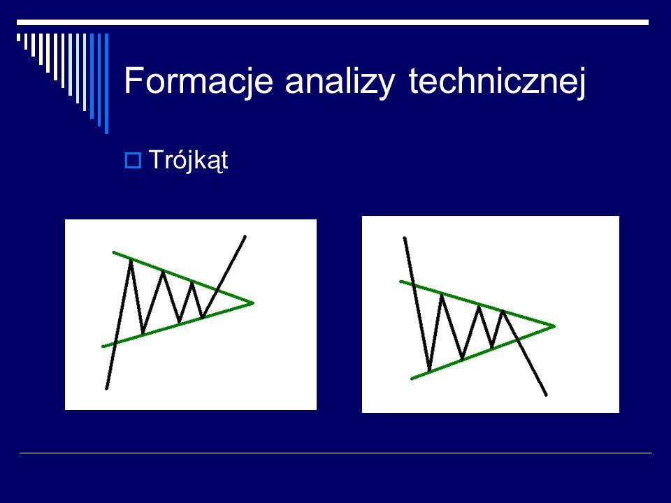 Formacje analizy technicznej Trójkąt