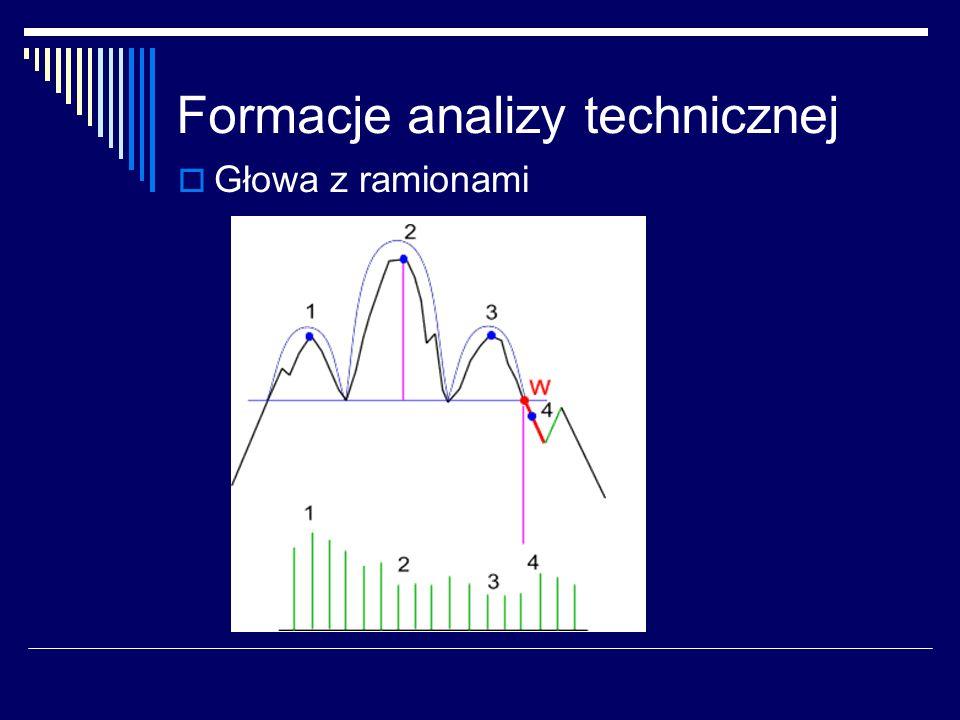 Formacje analizy technicznej Głowa z ramionami
