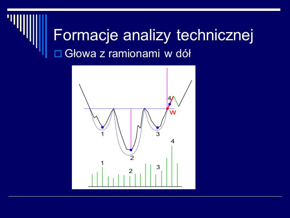 Formacje analizy technicznej Głowa z ramionami w dół