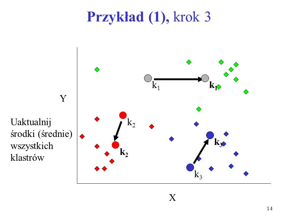 14 Przykład (1), krok 3 X Y Uaktualnij środki (średnie) wszystkich klastrów k1k1 k2k2 k2k2 k1k1 k3k3 k3k3