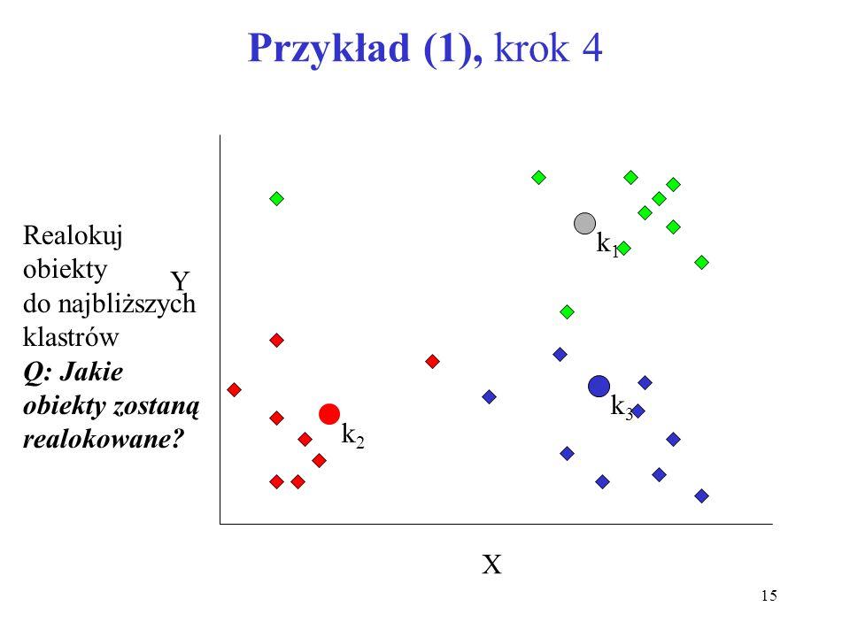 15 Przykład (1), krok 4 X Y Realokuj obiekty do najbliższych klastrów Q: Jakie obiekty zostaną realokowane? k1k1 k2k2 k3k3