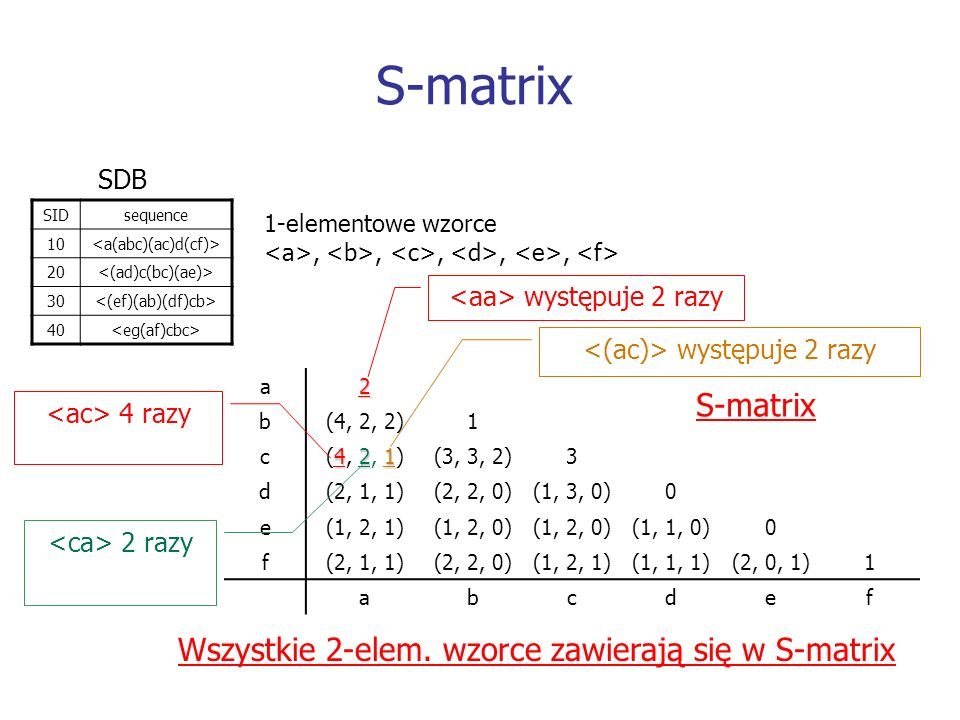 S-matrix SIDsequence 10 20 30 40 SDB 1-elementowe wzorce,,,,, a2 b(4, 2, 2)1 c 421 (4, 2, 1)(3, 3, 2)3 d(2, 1, 1)(2, 2, 0)(1, 3, 0)0 e(1, 2, 1)(1, 2,