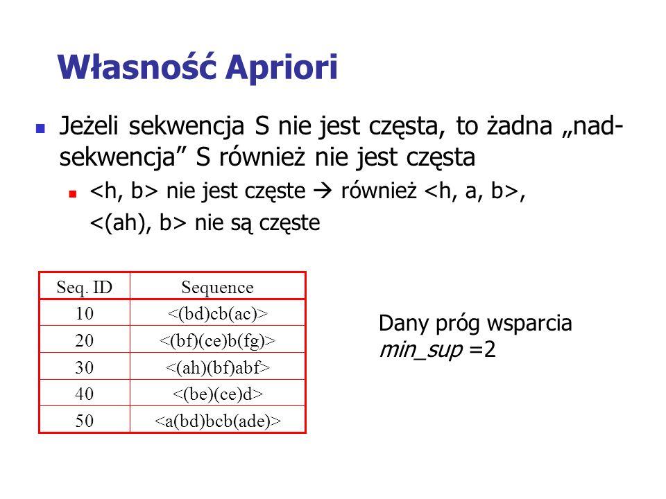 Własność Apriori Jeżeli sekwencja S nie jest częsta, to żadna nad- sekwencja S również nie jest częsta nie jest częste również, nie są częste 50 40 30