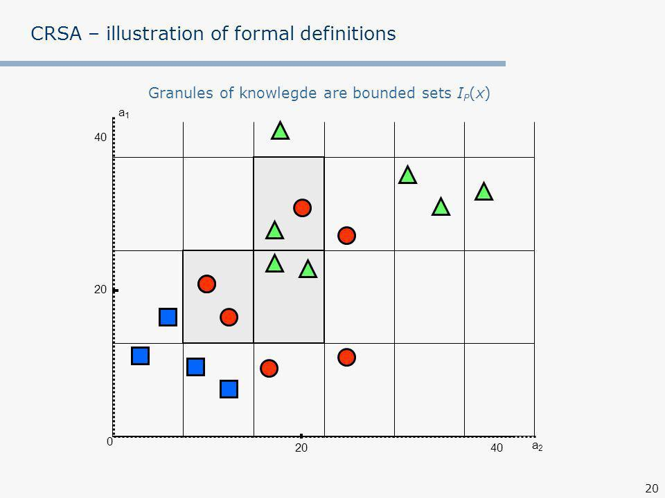20 a1a1 0 40 20 CRSA – illustration of formal definitions Granules of knowlegde are bounded sets I P (x) a2a2