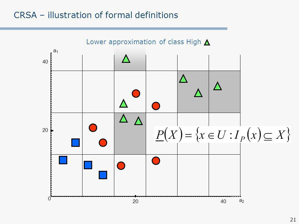 21 a1a1 0 40 20 CRSA – illustration of formal definitions Lower approximation of class High a2a2