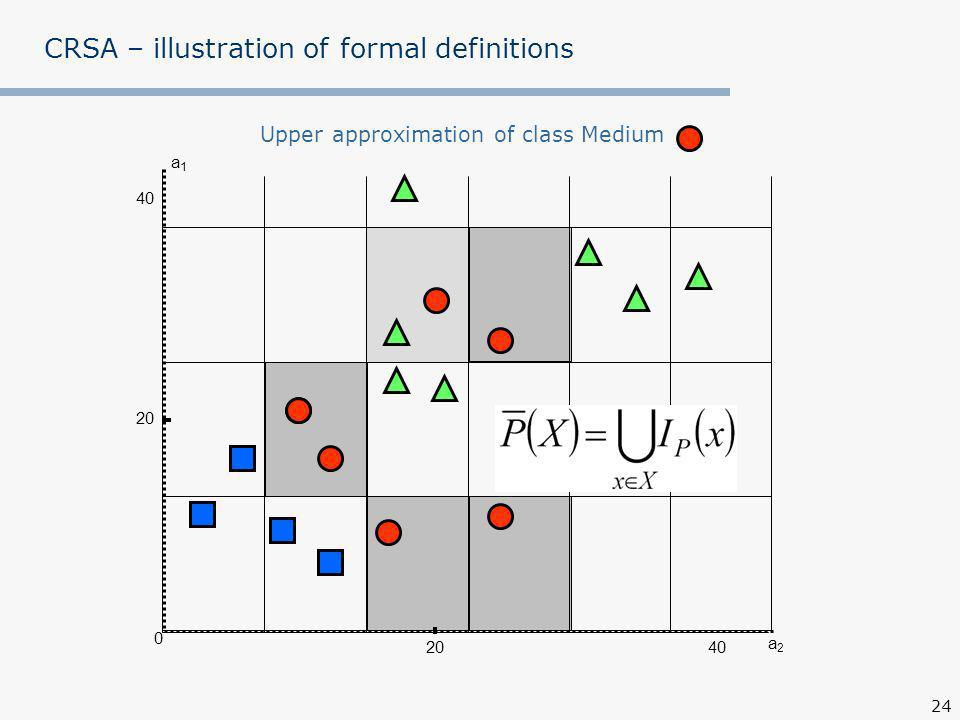 24 CRSA – illustration of formal definitions a1a1 a2a Upper approximation of class Medium