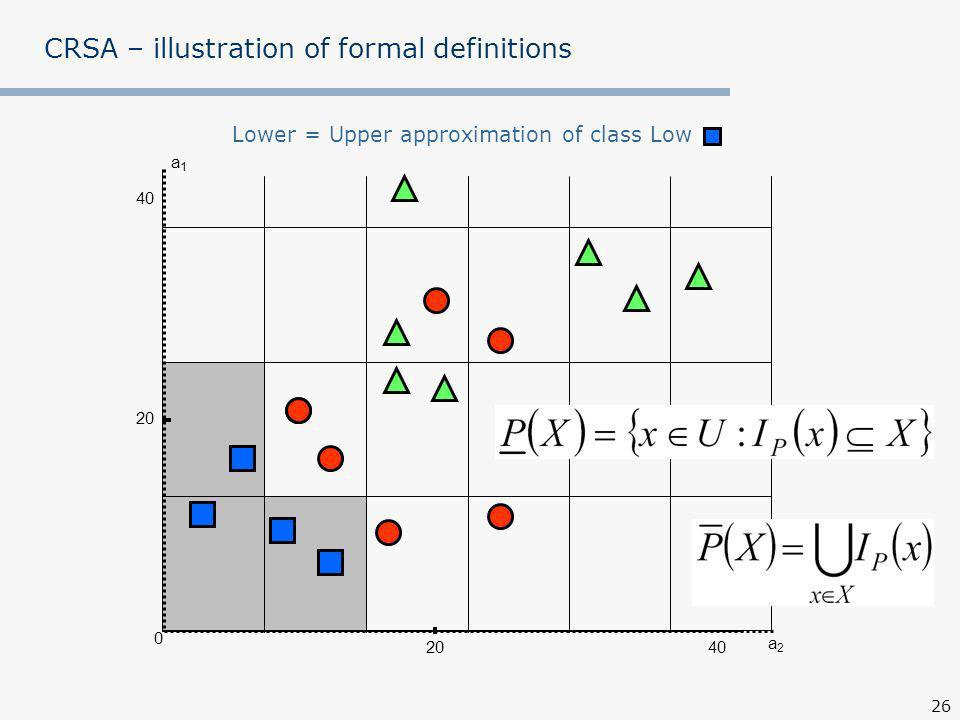 26 a1a1 0 40 20 CRSA – illustration of formal definitions Lower = Upper approximation of class Low a2a2