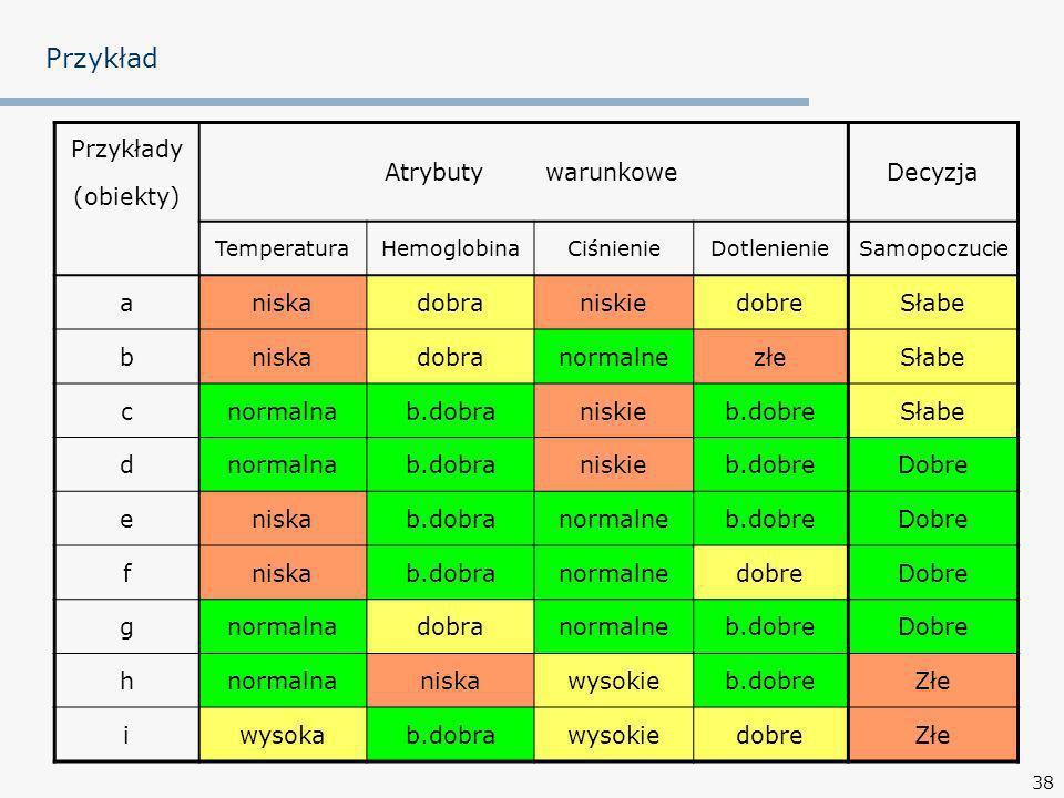 38 Przykład Przykłady (obiekty) AtrybutywarunkoweDecyzja TemperaturaHemoglobinaCiśnienieDotlenienieSamopoczucie aniskadobraniskiedobreSłabe bniskadobr