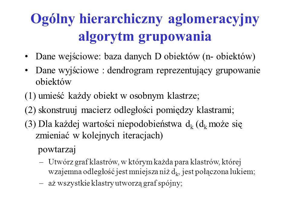 Ogólny hierarchiczny aglomeracyjny algorytm grupowania Dane wejściowe: baza danych D obiektów (n- obiektów) Dane wyjściowe : dendrogram reprezentujący