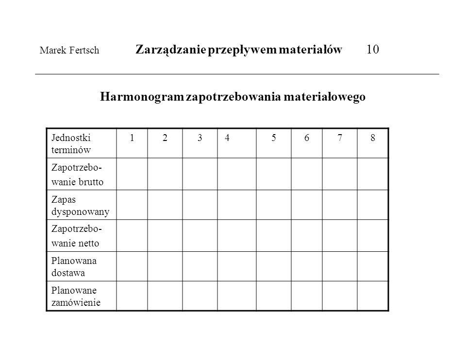 Marek Fertsch Zarządzanie przepływem materiałów 10 Harmonogram zapotrzebowania materiałowego Jednostki terminów 12345678 Zapotrzebo- wanie brutto Zapa