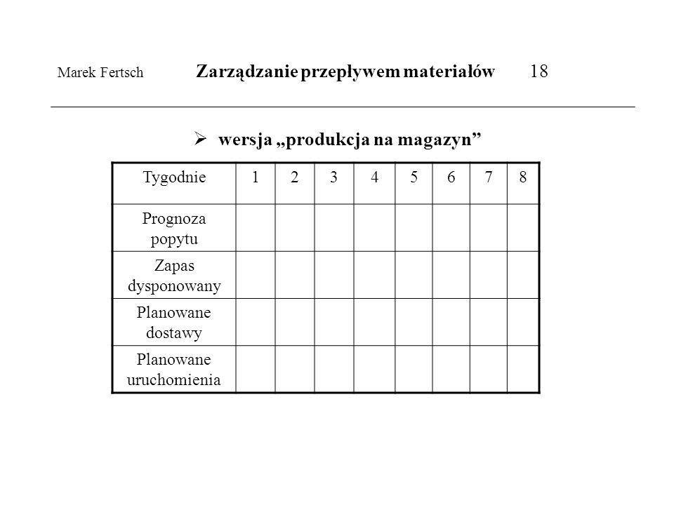 Marek Fertsch Zarządzanie przepływem materiałów 18 wersja produkcja na magazyn Tygodnie12345678 Prognoza popytu Zapas dysponowany Planowane dostawy Pl