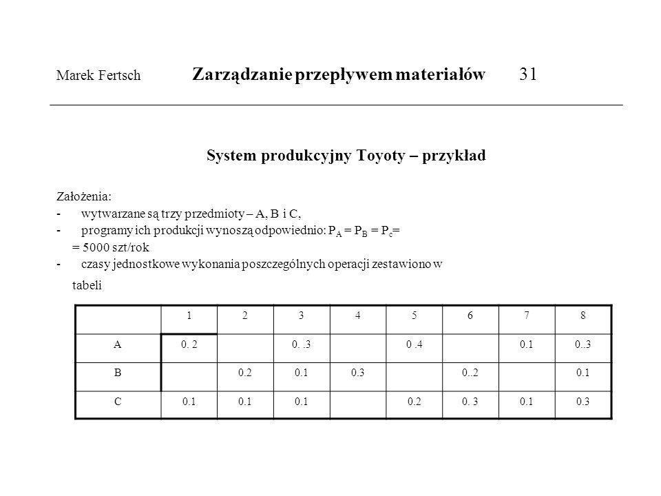 Marek Fertsch Zarządzanie przepływem materiałów 31 System produkcyjny Toyoty – przykład Założenia: -wytwarzane są trzy przedmioty – A, B i C, -program