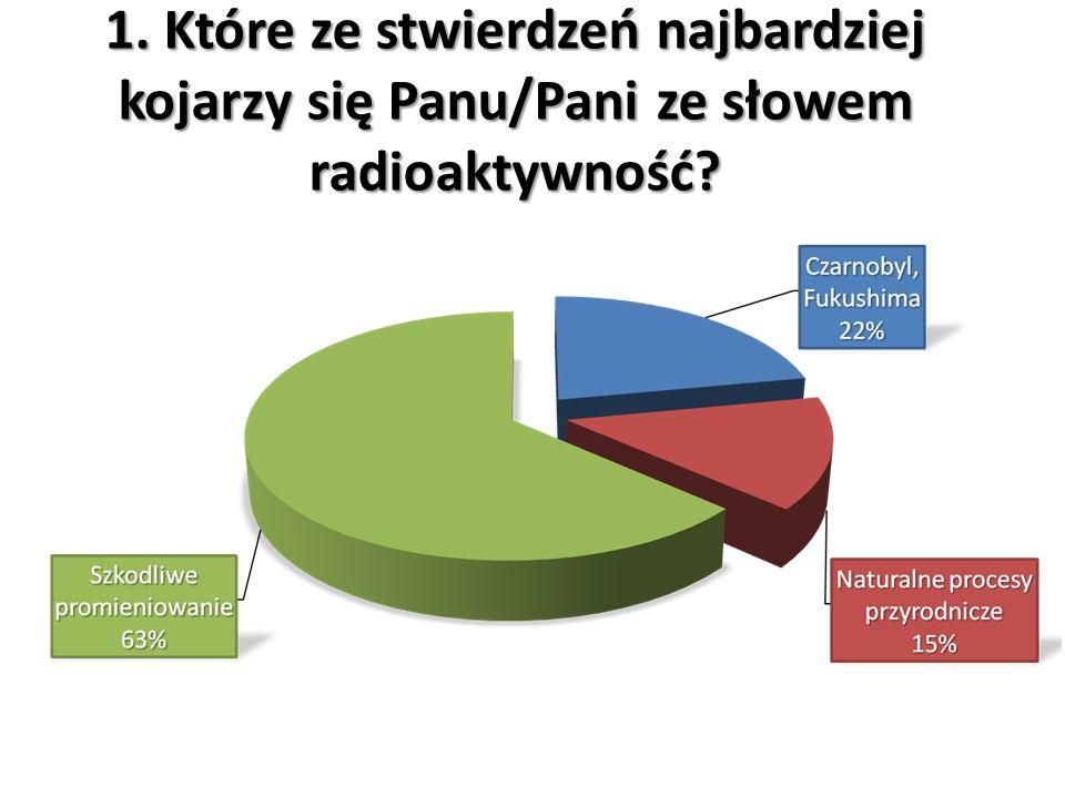 1. Które ze stwierdzeń najbardziej kojarzy się Panu/Pani ze słowem radioaktywność?