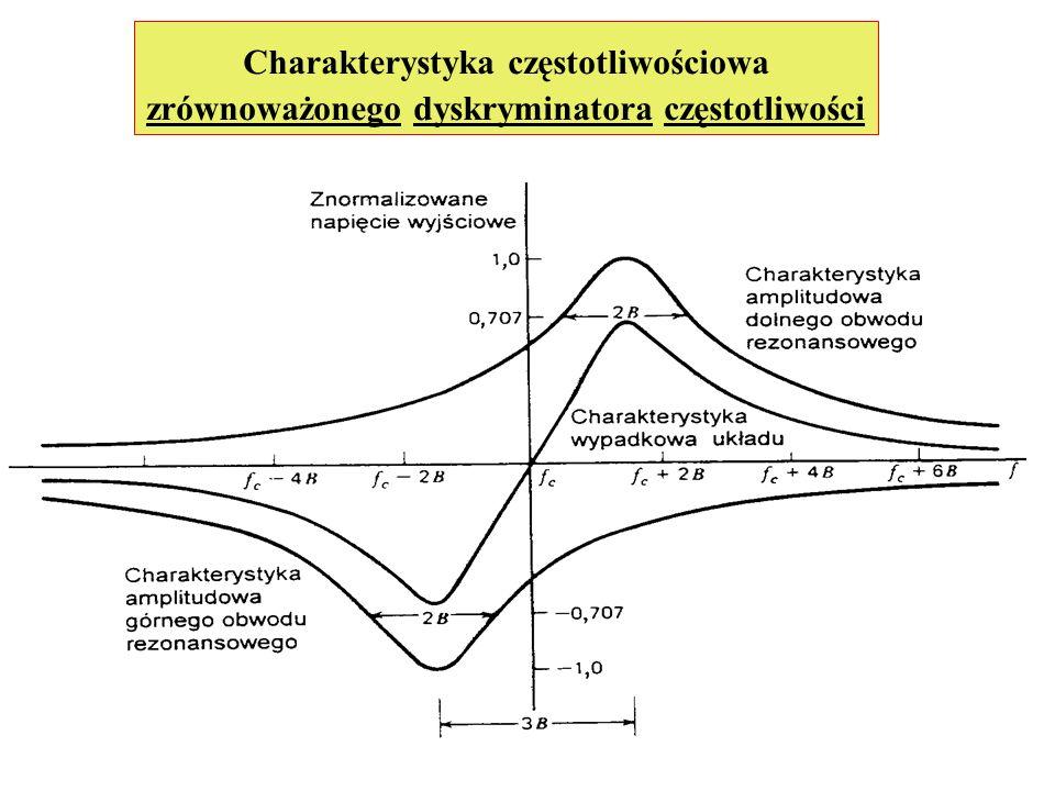 Charakterystyka częstotliwościowa zrównoważonego dyskryminatora częstotliwości