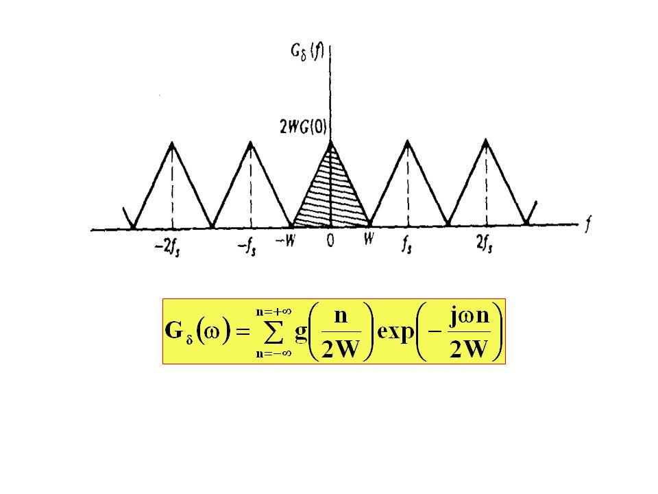 Stosując odwrotne przekształcenie Fouriera można wykazać, że odwrotna transformata ciągu impulsów ma postać: Można sformułować twierdzenie o próbkowaniu: 1.